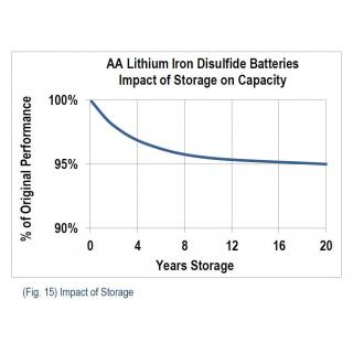 Varta 6106 Ultra Lithium AA